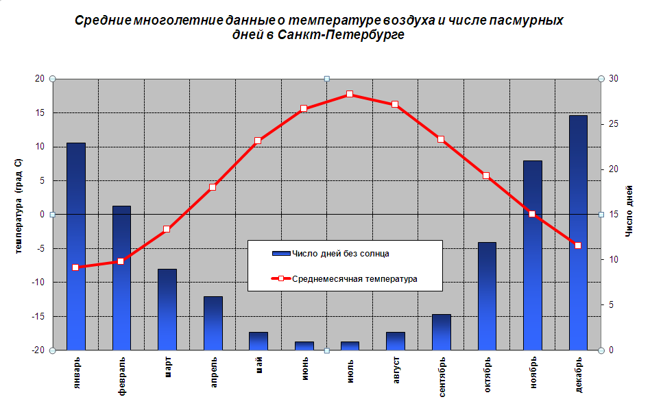 Графики осадков в россии