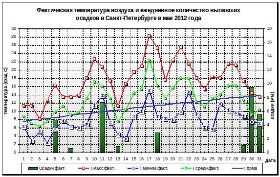упомянуть еще атмосферное давление в санкт-петербурге сегодня ОХРАНЕ ОБЪЕКТОВ ЖИВОТНОГО